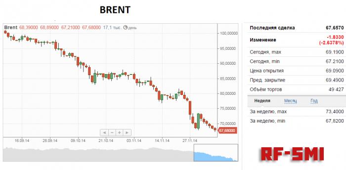 контакте барл нефти цена на сегодня компания предлагает