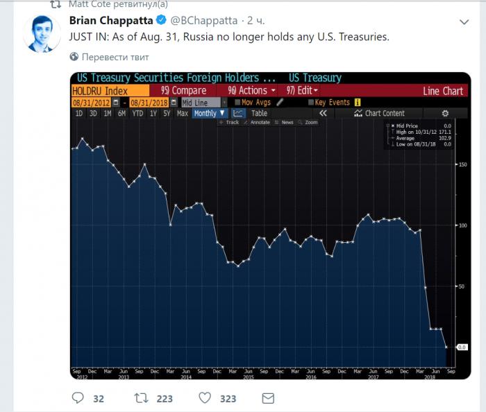Обозреватель Bloomberg сообщил о нулевом участии России в госдолге США