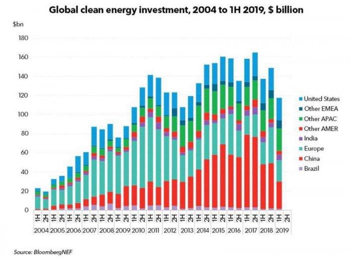 Китай потянул всю мировую альтернативную энергетику вниз