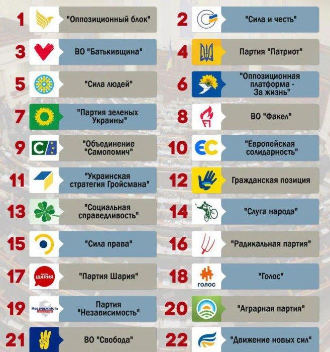 На Украине сегодня выборы в Верховную Раду