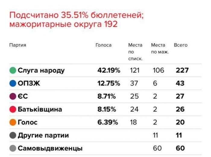 На Украине тем временем обработано 35% бюллетеней
