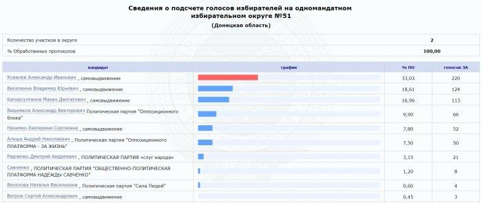 Надежда Савченко получила восемь голосов на выборах в Раду
