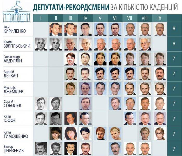 Аксакалы-депутаты по срокам нахождения в украинской Верховной Раде