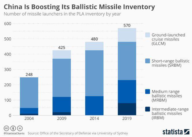 Китай наращивает запасы баллистических ракет
