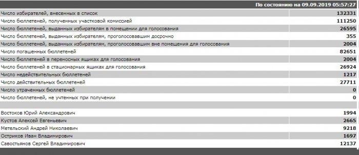 Лидер московских единороссов Метельский проигрывает выборы в Мосгордуму