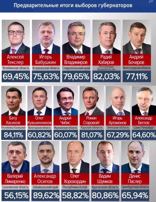 Единый день голосования Выборы губернаторов российских регионов