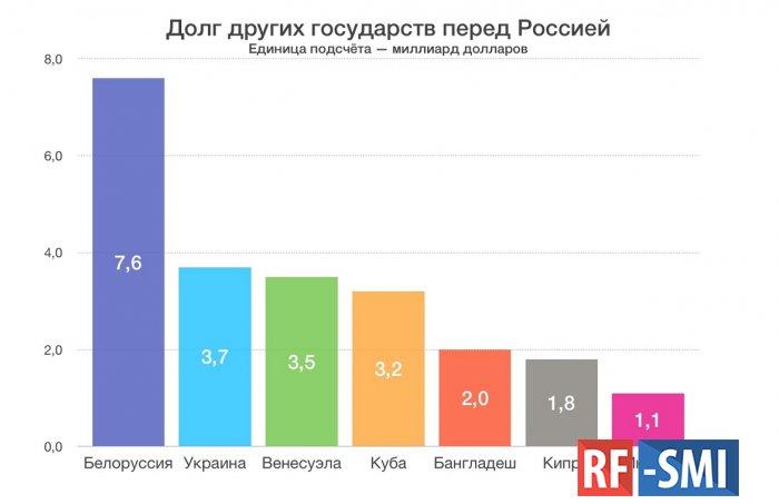 Немного информации о долгах Белоруссии братской России