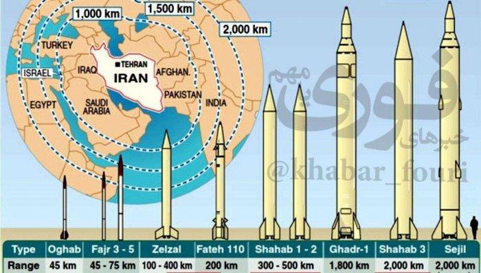 Досягаемость иранских баллистических ракет
