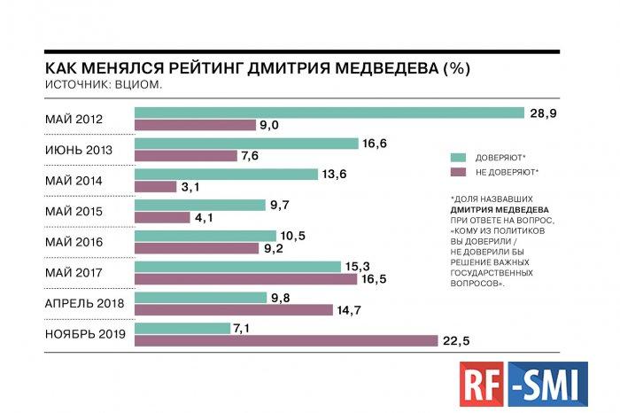 Давайте вспомним уровень доверия граждан России к Д. Медведеву