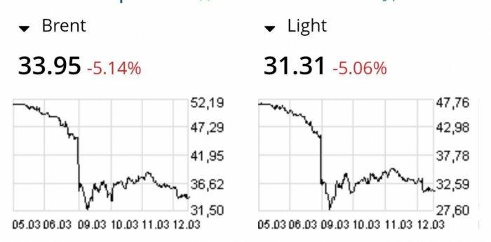 Саудиты продолжают опускать стоимость нефти на биржах