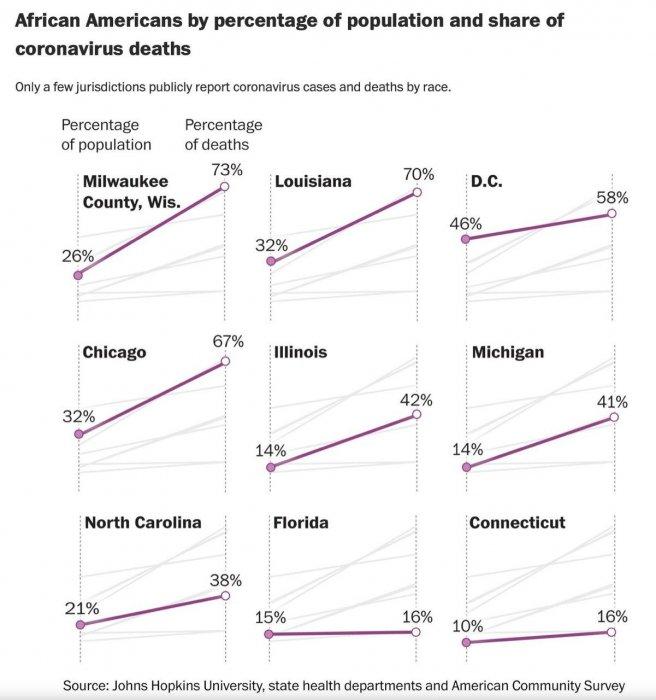 Трамп: от коронавируса умирает непропорционально много афроамериканцев
