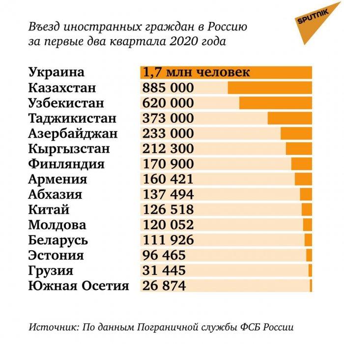Сколько граждан стран ближнего зарубежья посетили Россию за полгода?