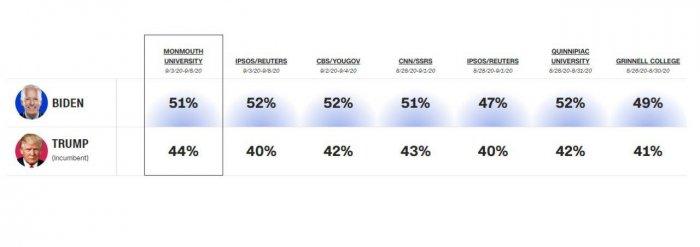 Актуальные результаты опросов по выборам в США