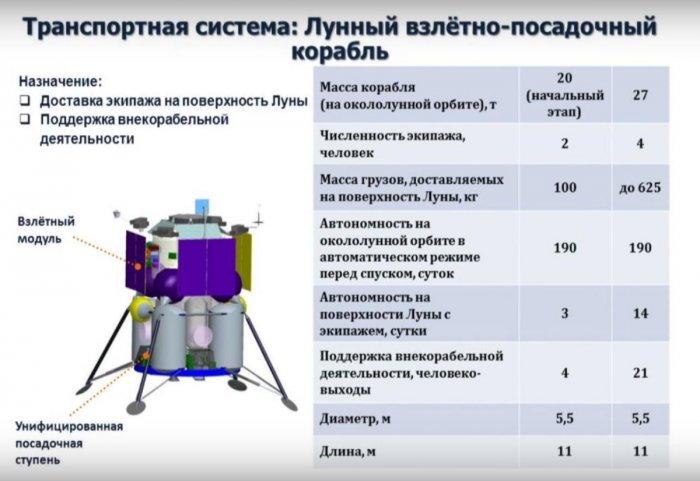 Названа вместимость планируемого к доставке на Луну экипажа