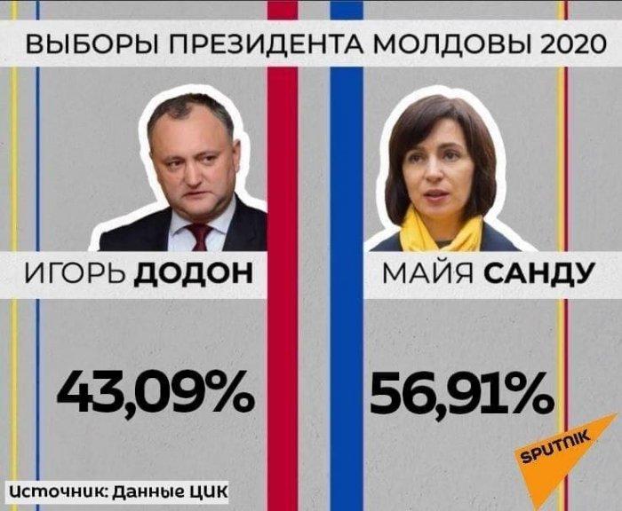 Санду станет новым президентом Молдавии