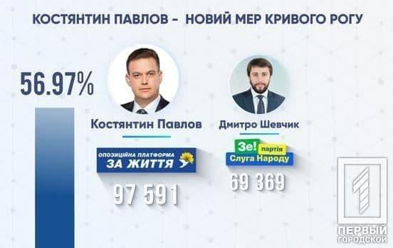 Зеленский проиграл оппозиции даже свой родной город Кривой Рог