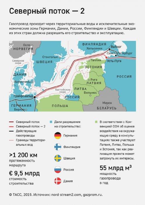 «Северный поток – 2» в будущем поможет экспортировать водород