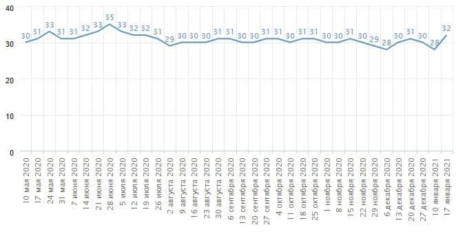 ФОМ фиксирует рост рейтинга «Единой России» на +4% в январе