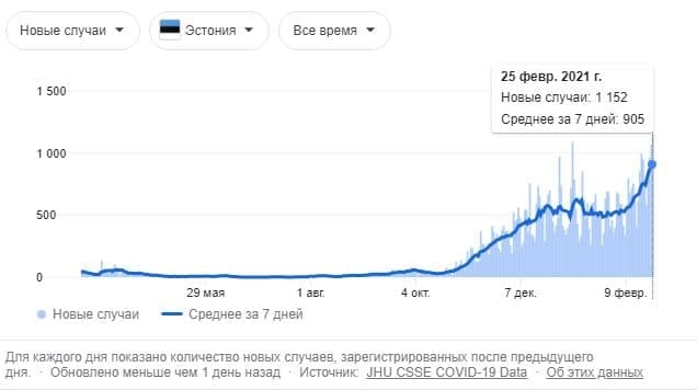 """Небольшие """"итоги недели"""" о ситуации с коронавирусом в странах Балтии"""