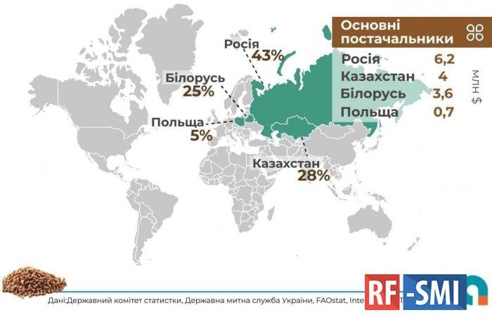 Украина с удовольствием ест российскую гречку, а вакцину покупать не хочет