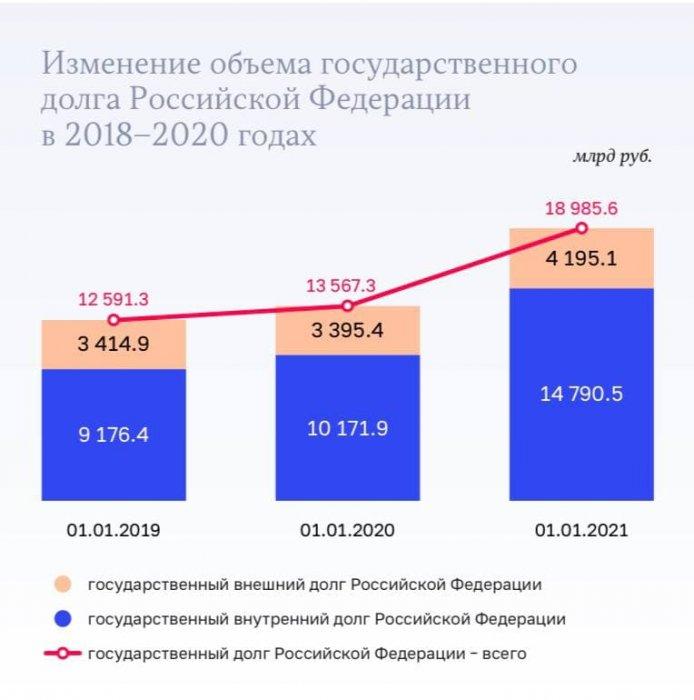 Государственный долг России в 2020 году увеличился на 5,4 трлн руб
