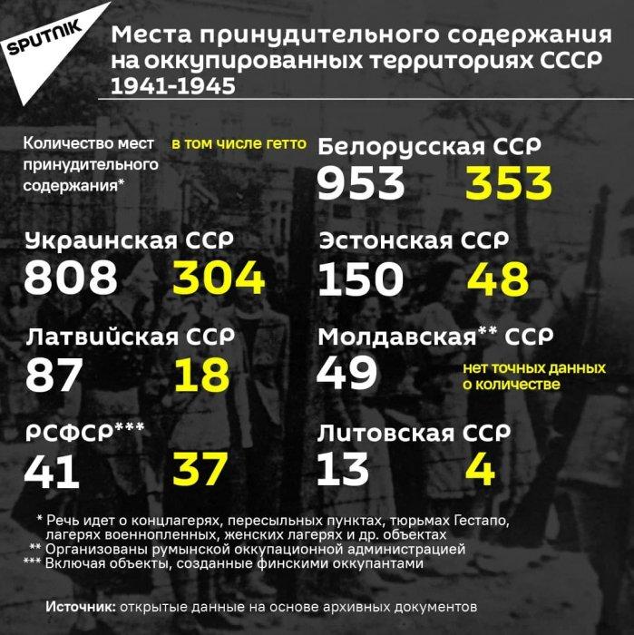 Нацистские концлагеря на оккупированной части СССР