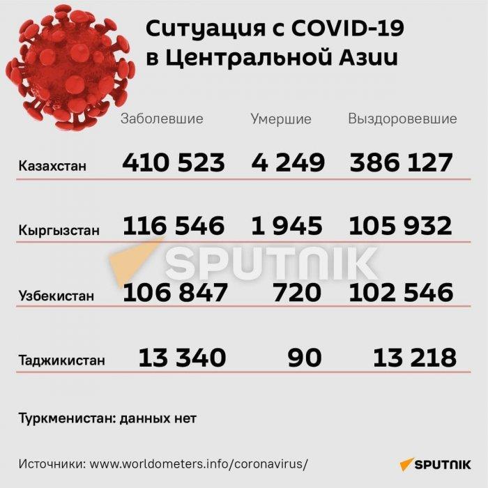Какова ситуация с коронавирусом в Центральной Азии?
