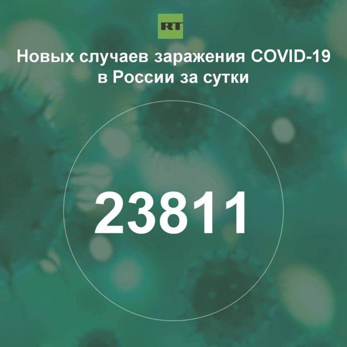 За сутки в России выявили 23 811 случаев инфицирования коронавирусом