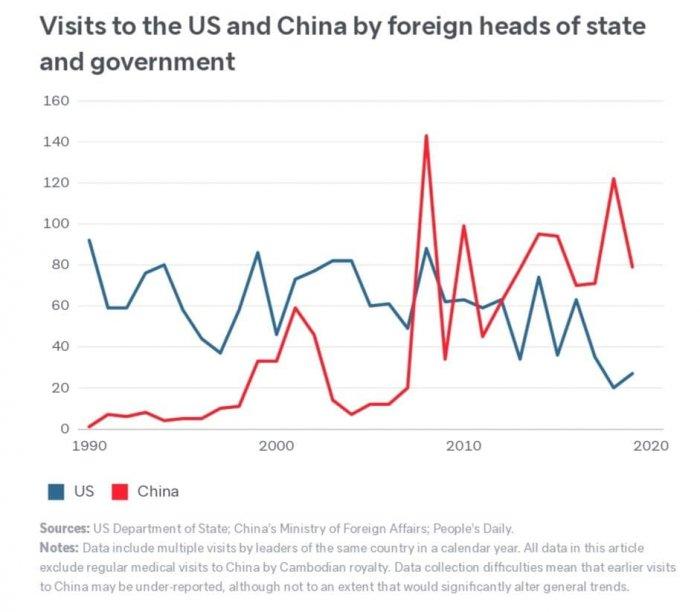 Китай заметно опережает США по количеству визитов иностранных лидеров