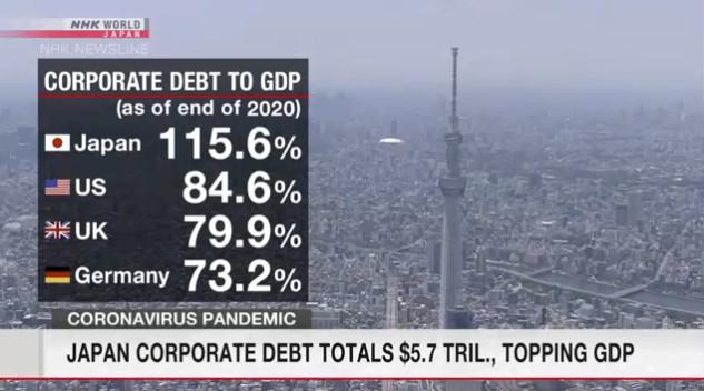 Корпоративный долг в Японии превышает ВВП