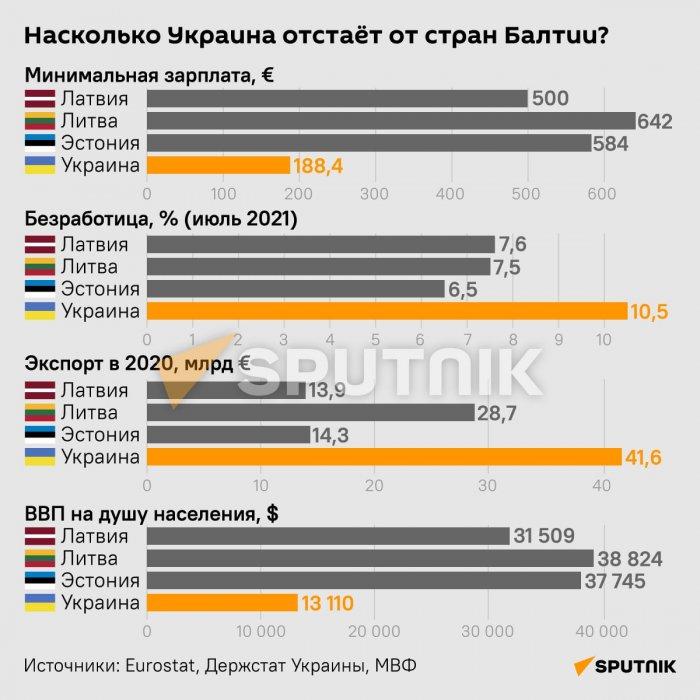 Сколько лет понадобится Украине, чтобы вступить в ЕС?