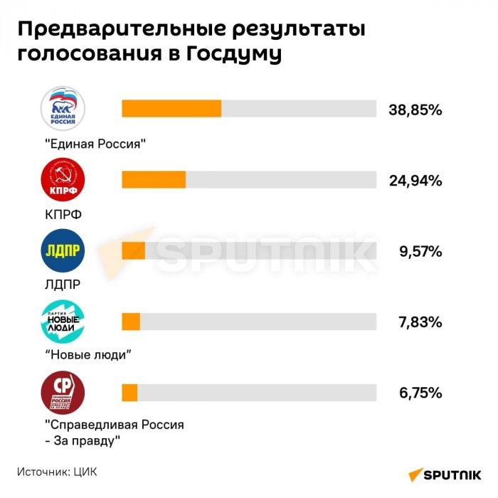 СПУТНИК. Предварительно, в Госдуму проходят пять партий