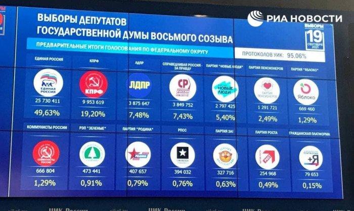 Данные ЦИК России после подсчета 95,06% протоколов