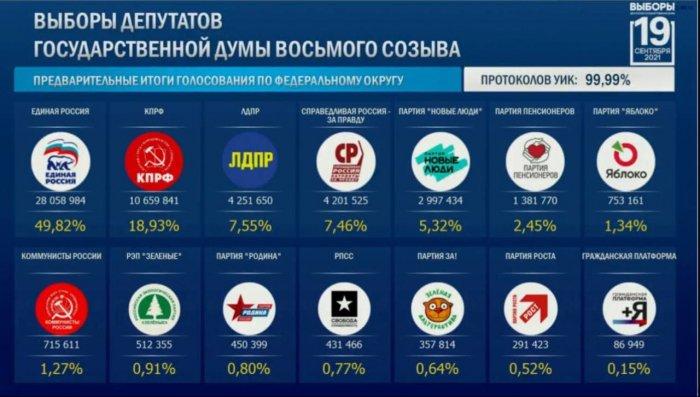 ЦИК России . Обработано 99,99% протоколов