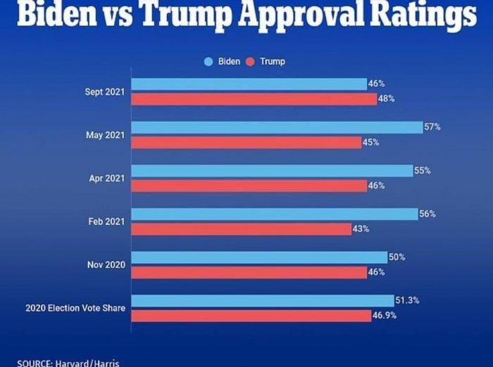 Трамп обогнал Байдена по рейтингу поддержки избирателей