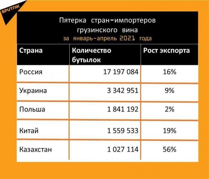 Может России стоит ограничиться Абхазскими винами?