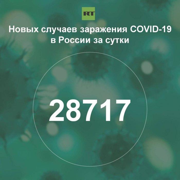 За сутки в России выявили 28 717 случаев инфицирования коронавирусом